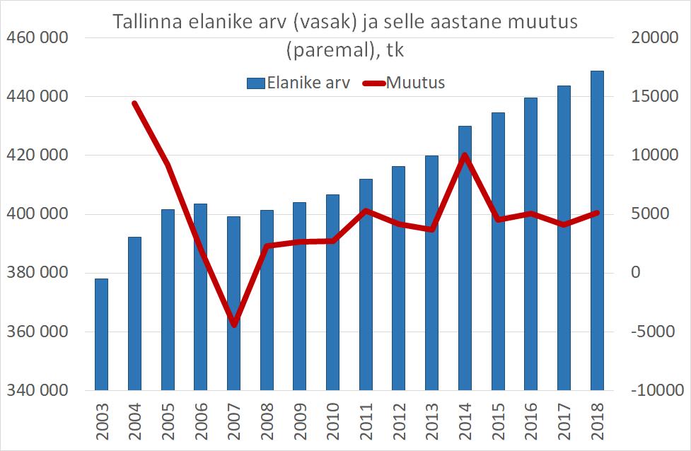 KV.EE: Rahvaarvu kasv veab Tallinna korteriturgu