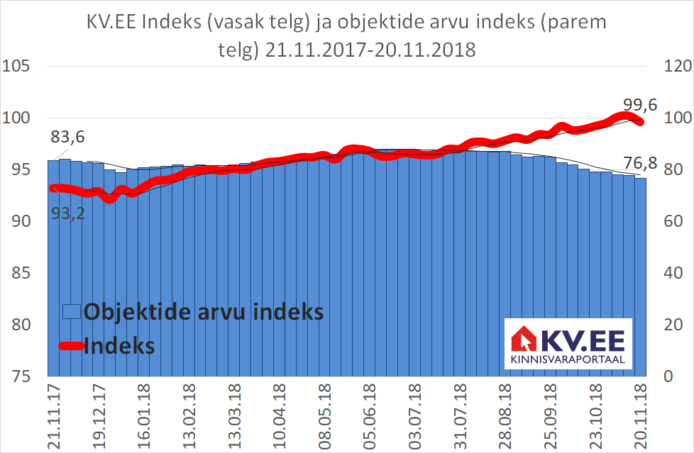 KV.EE: KV.EE Indeksi kasv võtab hoogu maha