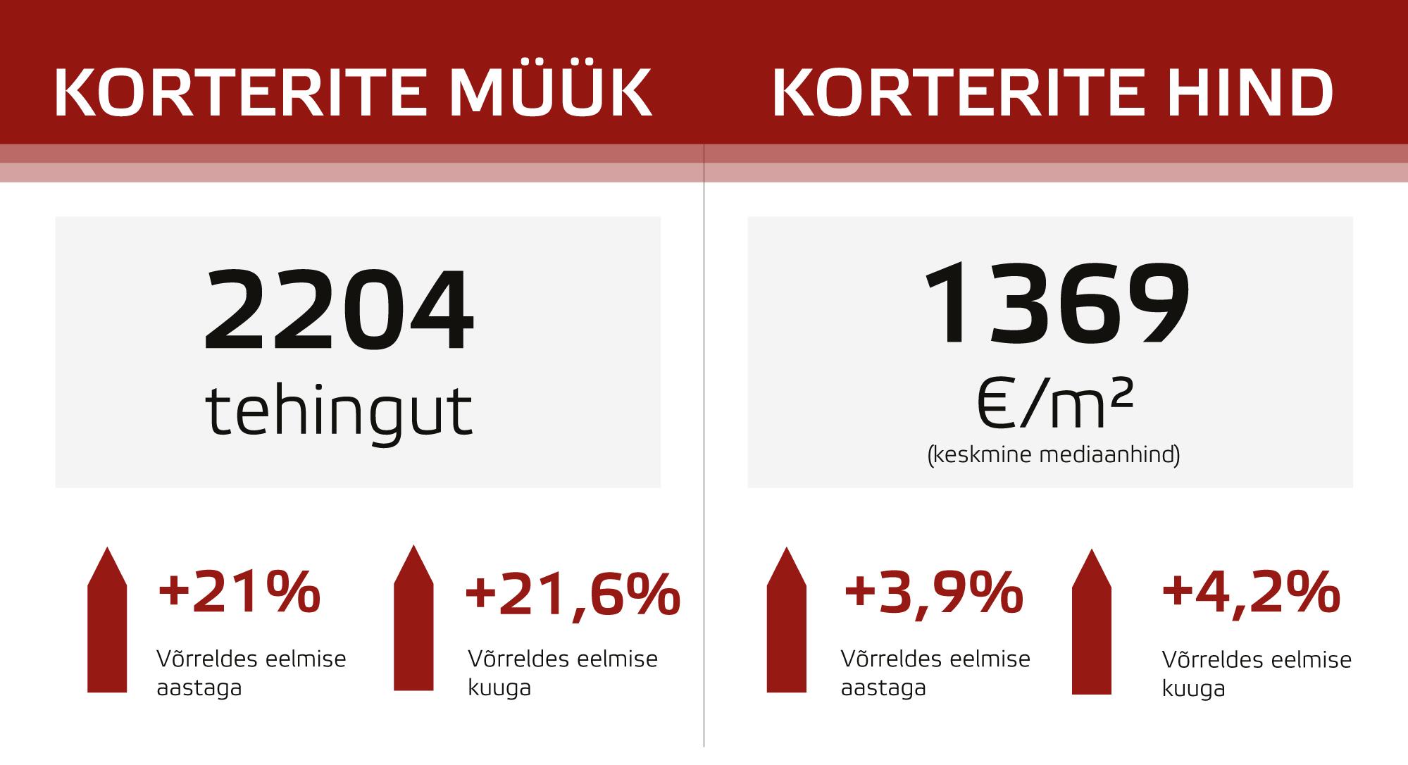Oktoobris tehti 21% rohkem tehinguid kui septembris