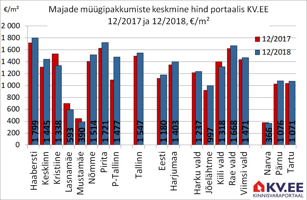 KV.EE: Majade müügipakkumiste hinnad mõõdukas kasvus