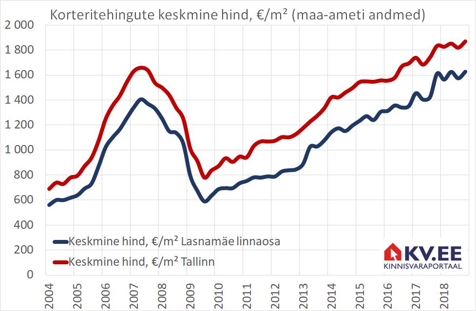 KV.EE prognoos 2019: korterite hinnatõus aeglustub