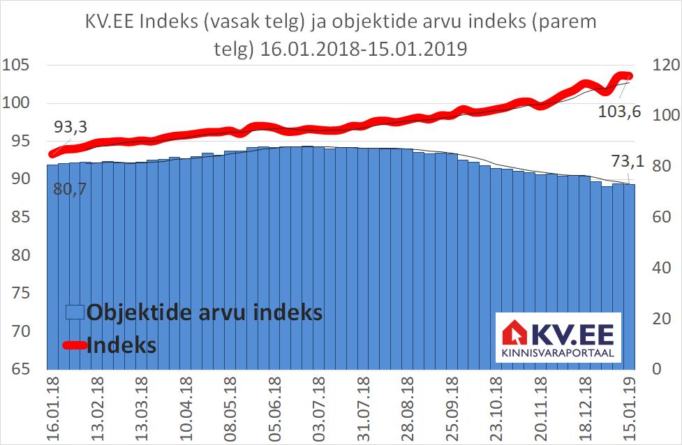 KV.EE Indeksi kasv on kiirenenud