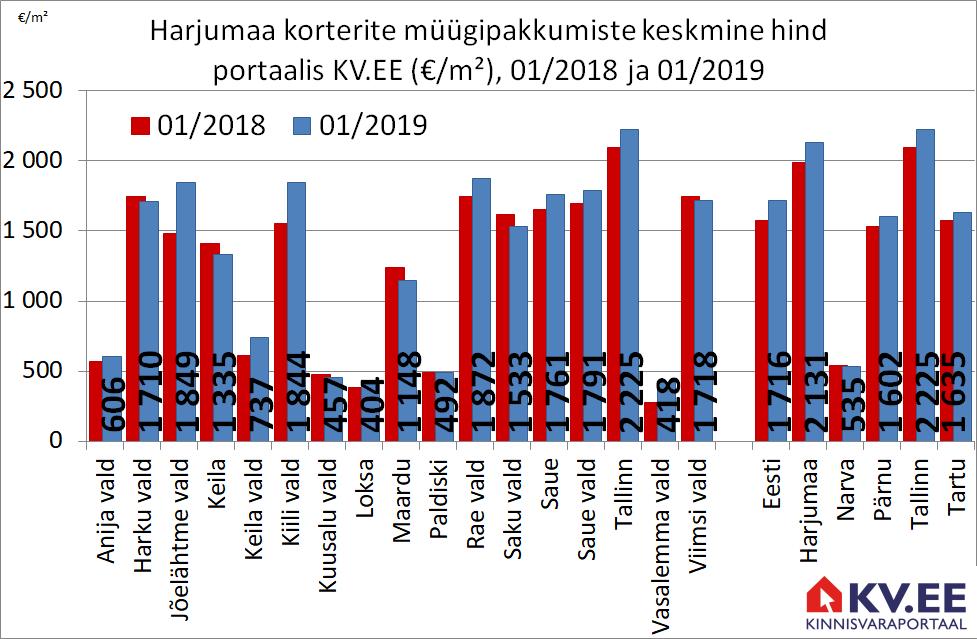 KV.EE: Korteripakkumiste keskmine hind kerkis aastaga 7%