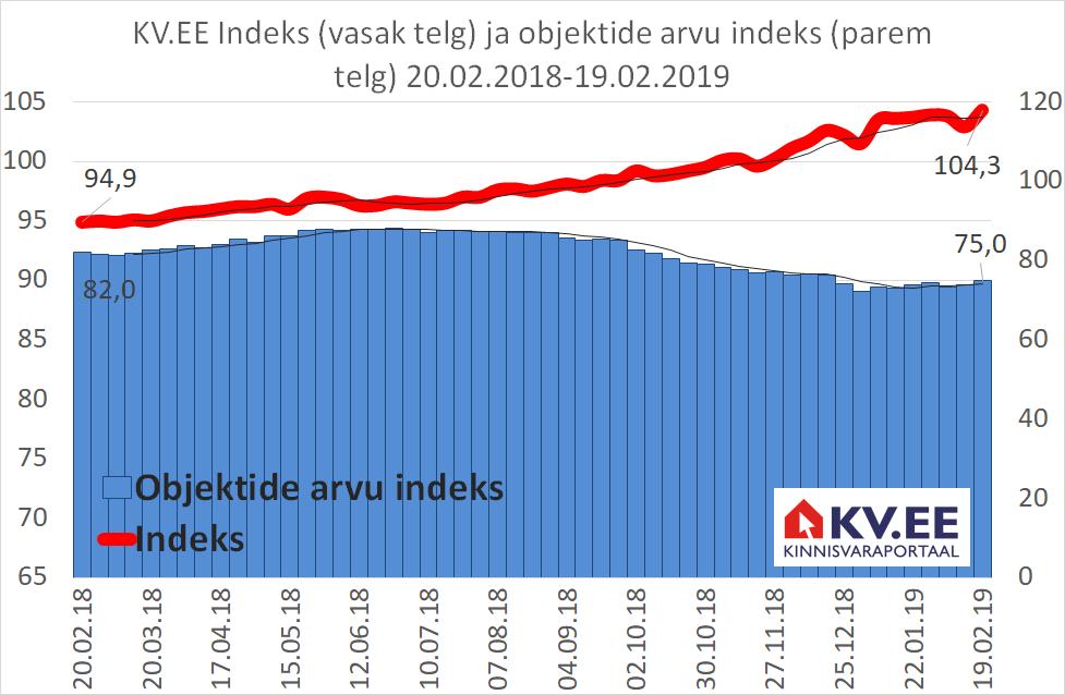 KV.EE: Kas kinnisvarapakkumiste arv toob hinnad alla?