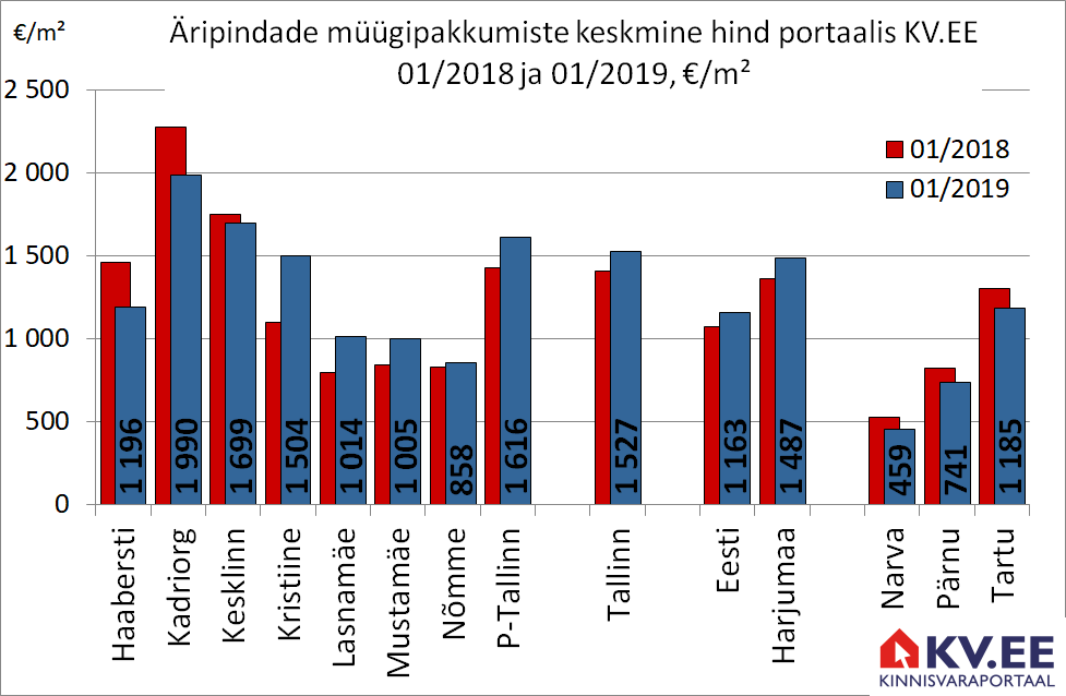 KV.EE: Tallinnas otsib ostjat 351 äripinda