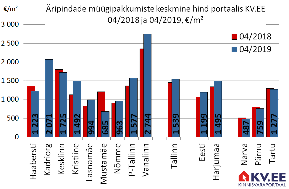 KV.EE: Tallinna äripindade müügipakkumiste hind kasvas aastaga 6%