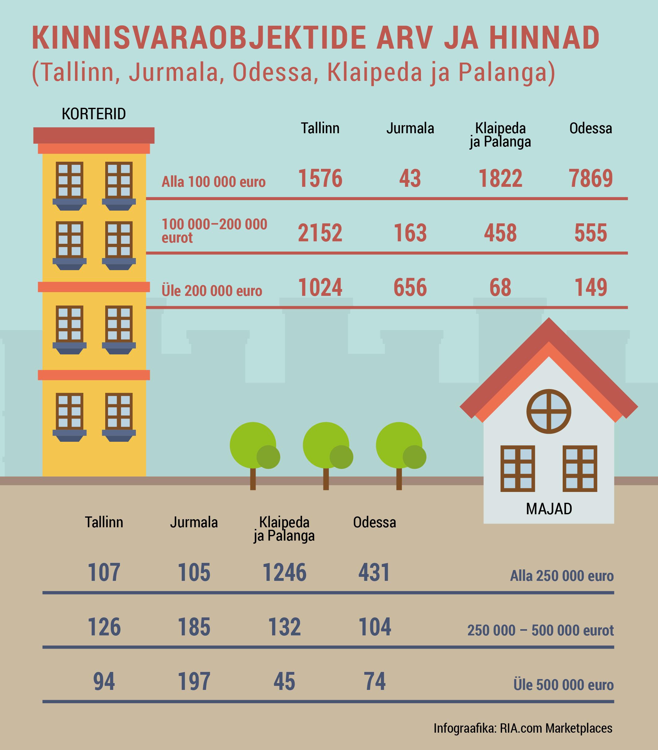 Mereäärne kinnisvara kogub Balti riikides ja Ukrainas populaarsust