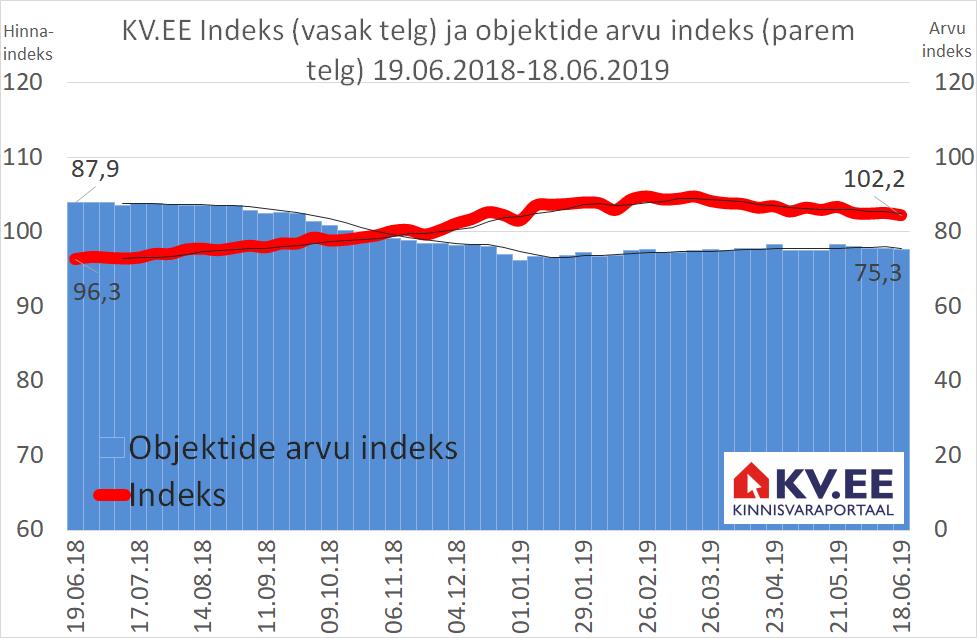 KV.EE: Indeksi prognoosid on positiivsed