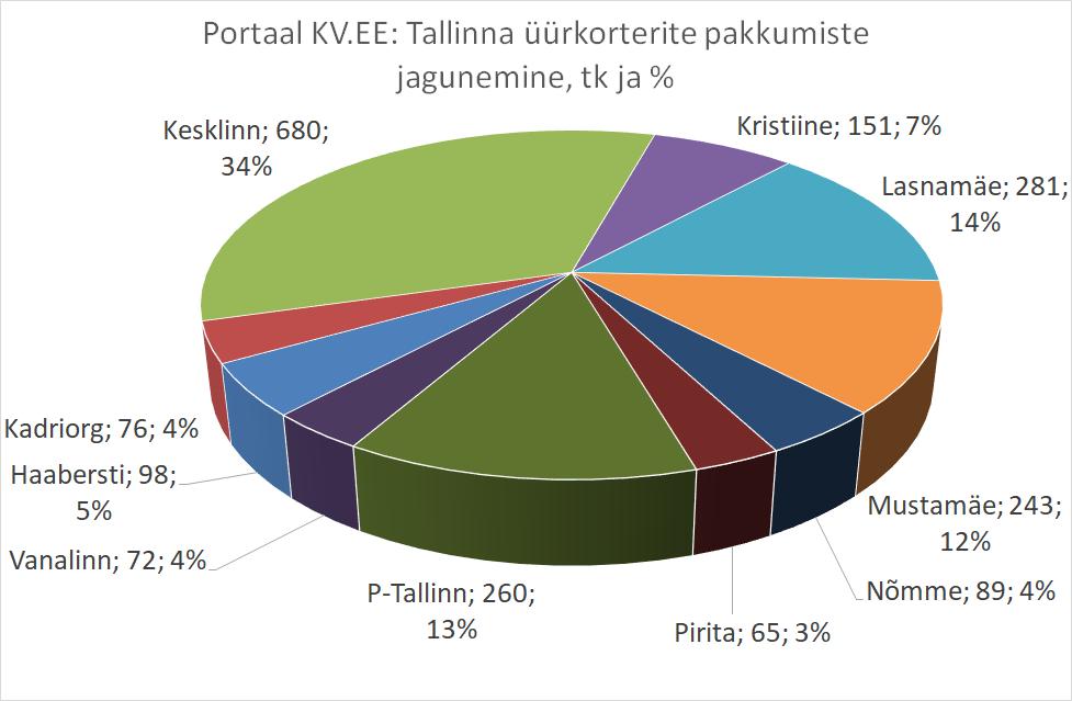 KV.EE: Kõige enam üüripakkumisi on Kesklinnas, Lasnamäel ja Põhja-Tallinnas