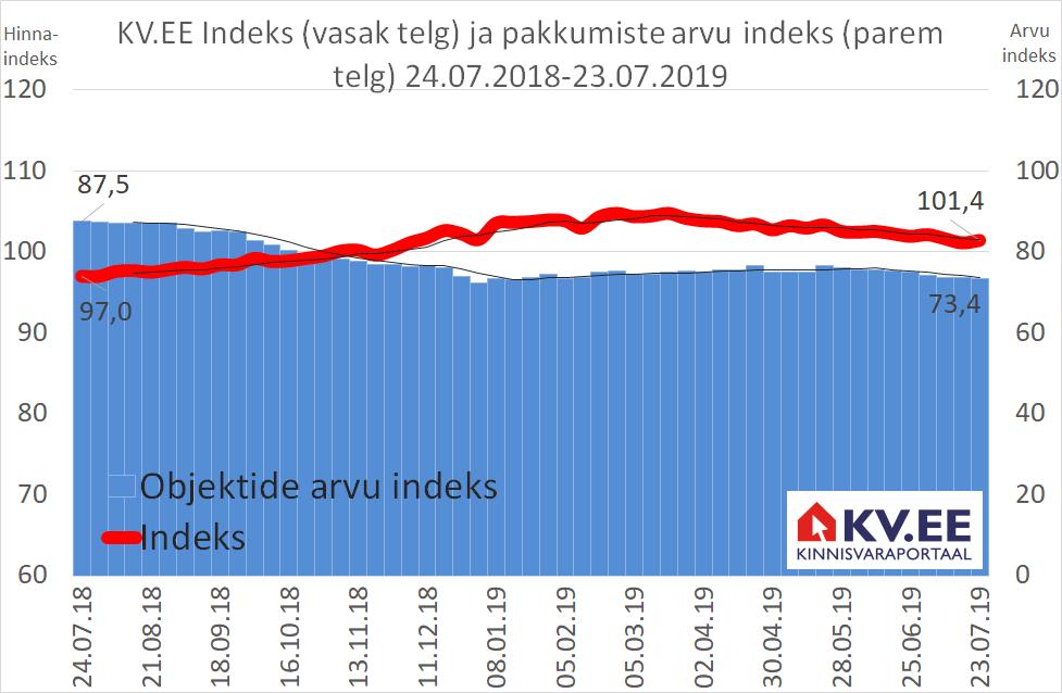 KV.EE Indeks: elamispindade hinnad jätkavad vaikses tempos tõusu