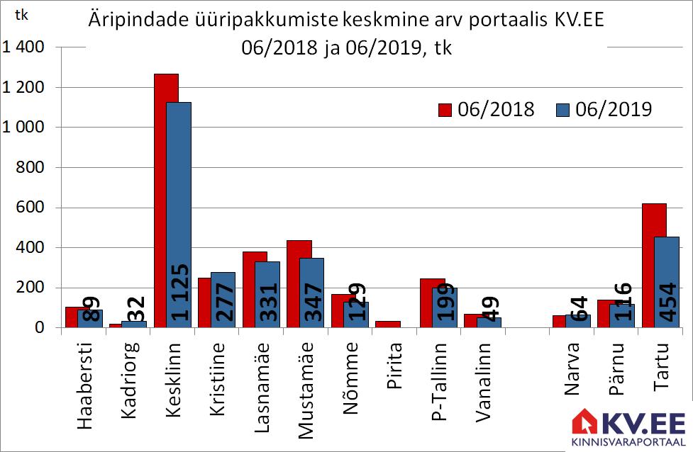 KV.EE: Juunis otsis Tallinnas üürniku 2578 äripinda