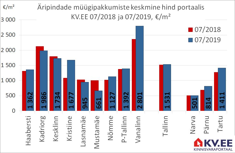 KV.EE: Tallinna äripindade müügipakkumiste hind on aastatagusel tasemel