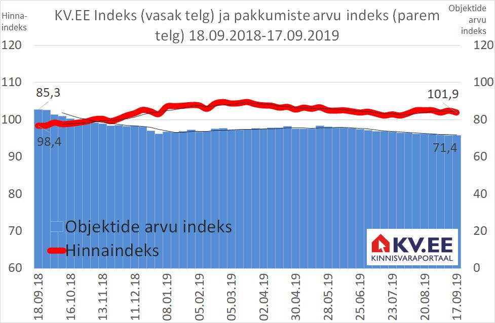 KV.EE Indeks: korterite pakkumishinnad püsivad paigal