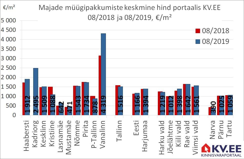 KV.EE: Tallinna majade pakkumishind vähenes aastaga 4%