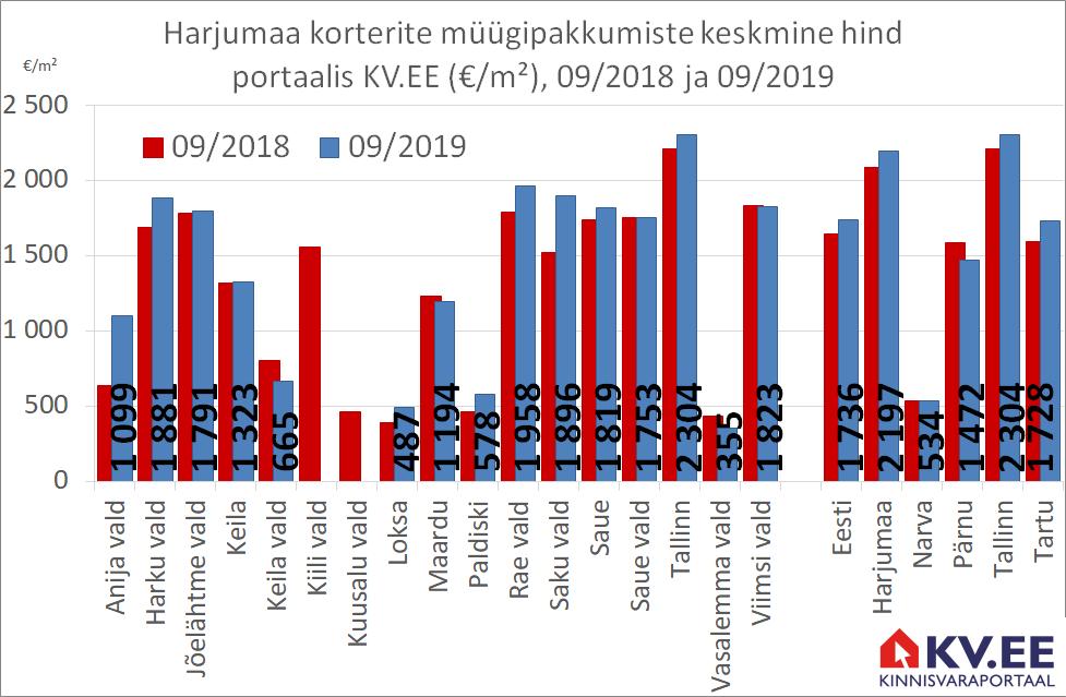 KV.EE: Harjumaa ja Tallinna majade eest küsitakse aastatagusest 5% rohkem