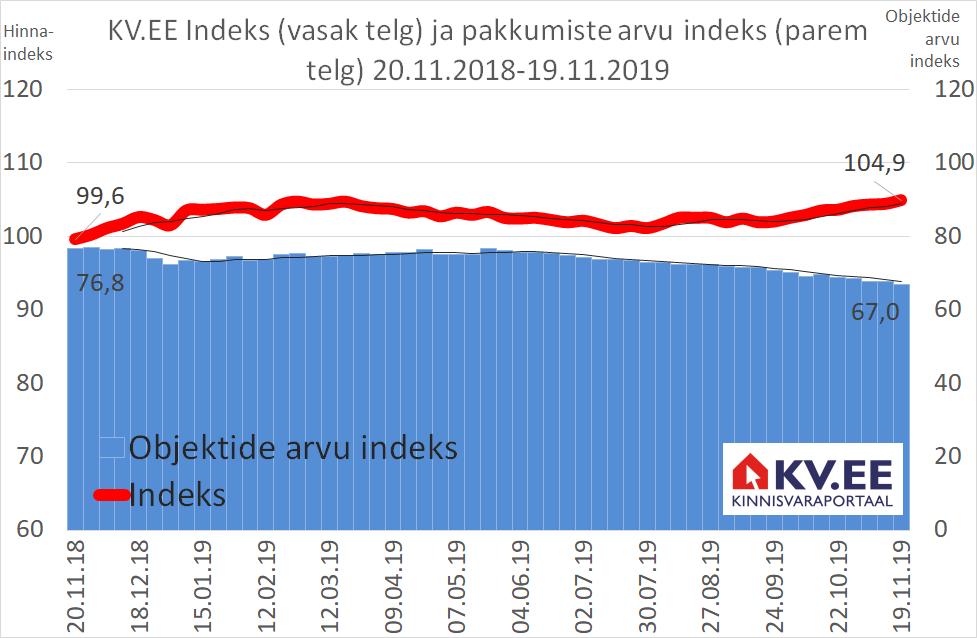 KV.EE Indeks: majandusprognoosid lubavad KV.EE Indeksil kerkida