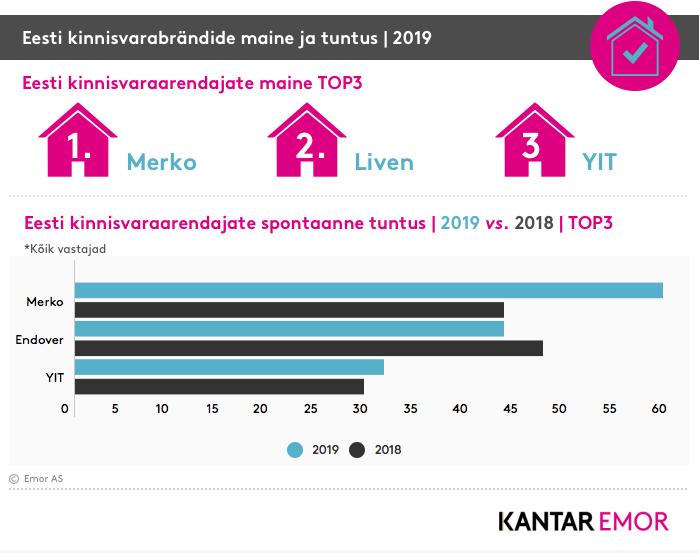 Kantar Emor selgitas välja Eesti mainekaimad koduarendajad