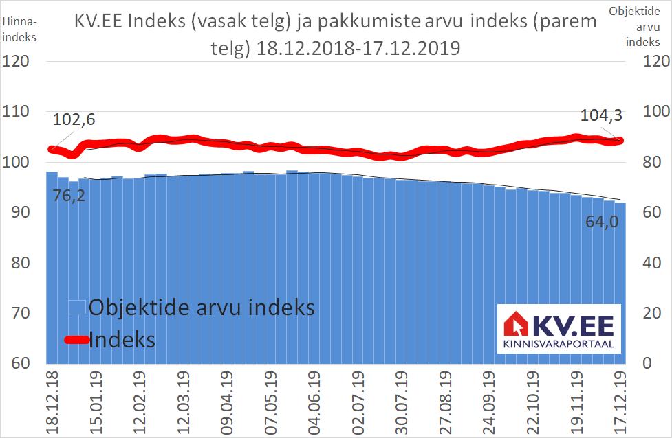 KV.EE Indeks: elamispindade kallinemine on igavalt rahulik