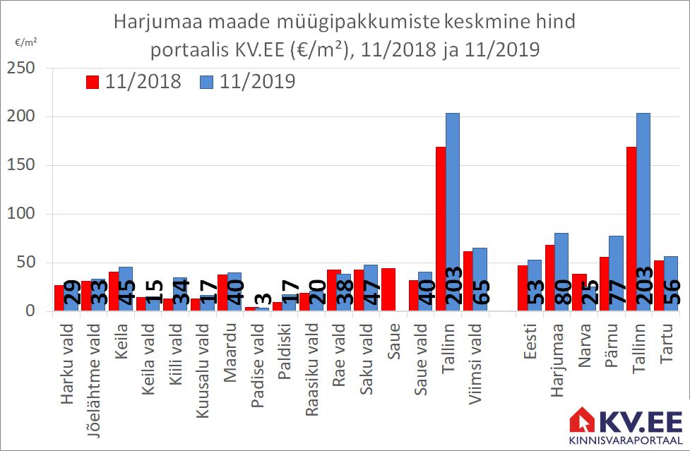 KV.EE: Tallinna maade müügipakkumiste hind kerkis aastaga 21%
