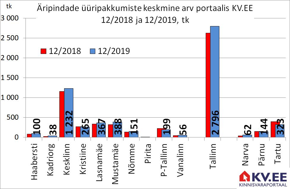 KV.EE: Äripindade üüripakkumiste arv kasvas aastaga 6%