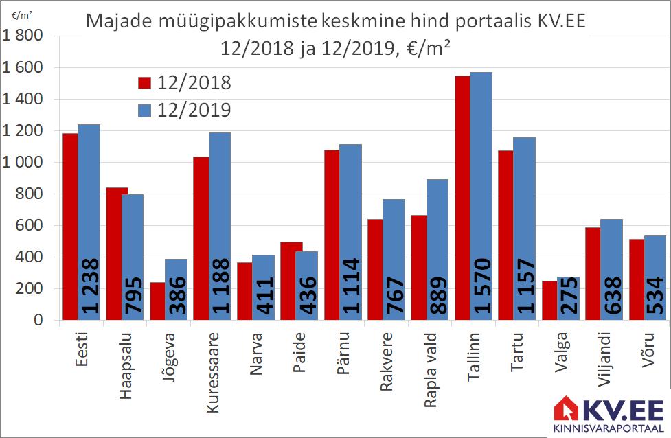 KV.EE: Majade müügipakkumiste keskmine hind kasvas aastaga 5%