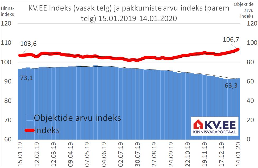 KV.EE Indeks: Elamispindade kallinemine on mõistlikult tasakaalukas