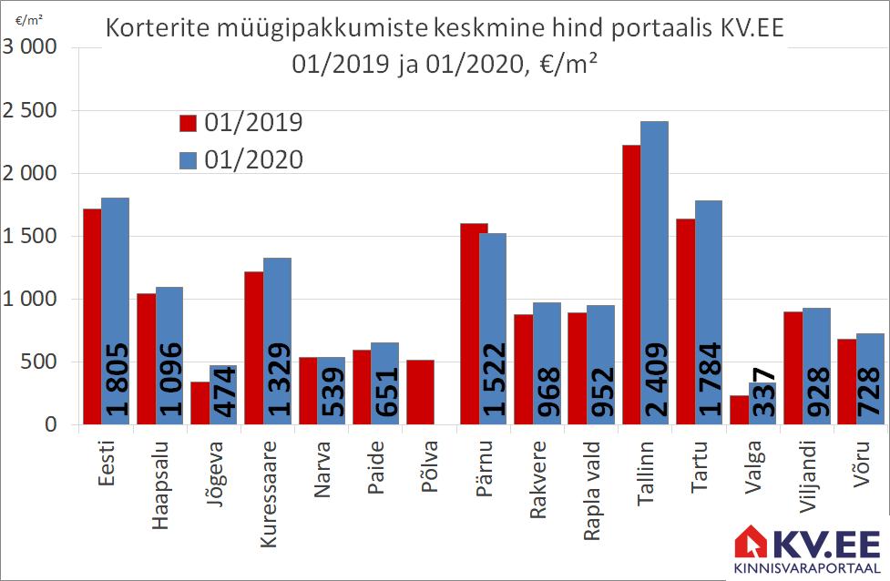KV.EE: Eesti korteripakkumiste keskmine hind kasvas aastaga 5%