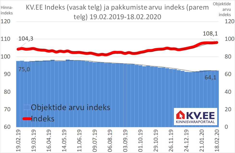 KV.EE Indeks: Elamispindade pakkumishinnad on aastatagusest 3,6% kõrgemal