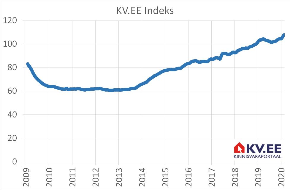 KV.EE elamispindade turu prognoos: vaatamata riskidele prognoosime rahulikke arenguid