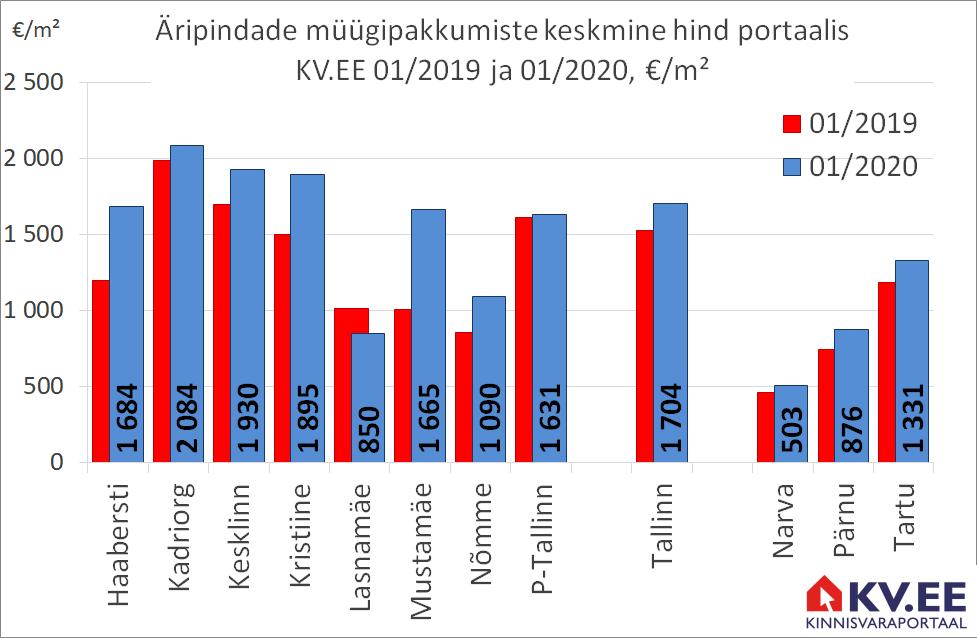 KV.EE: Tallinna äripindade müügipakkumiste keskmine hind kerkis aastaga 12%