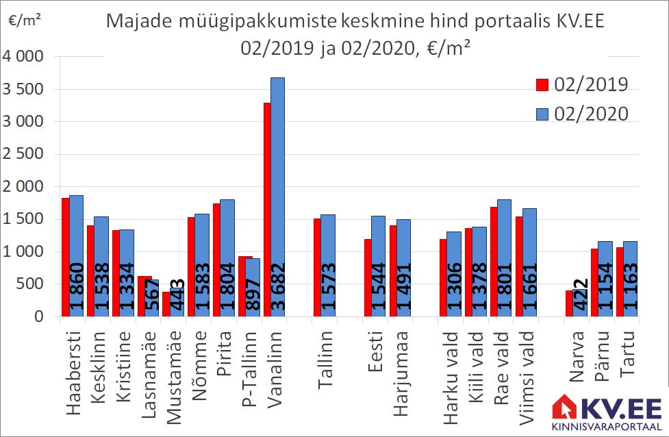 KV.EE: Tallinna majade pakkumishind kerkis aastaga 4%