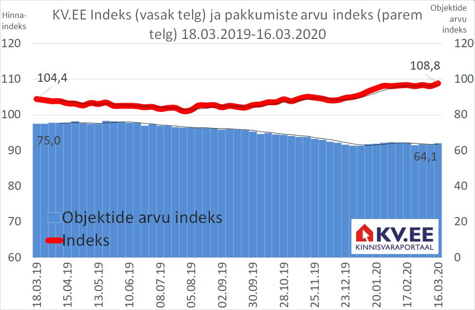 KV.EE Indeks: Koroona mõju veel KV.EE Indeksis ei peegeldu