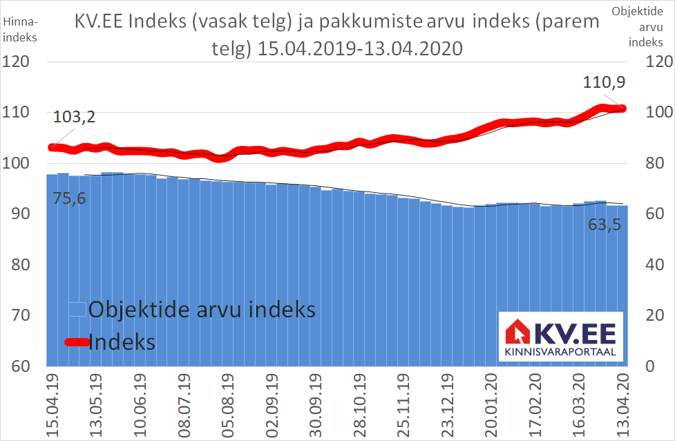 KV.EE Indeks: Koroona mõju KV.EE indeksile on veel tagasihoidlik