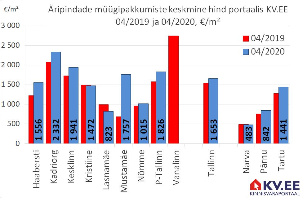KV.EE: Tallinna äripindade müügipakkumiste hinnad aastatagusest 7% kõrgemal