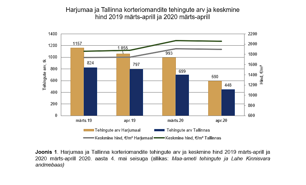 Koroonaviirus tõmbas Harjumaa ja Tallinna korteriturul pidurit – tehingute arv kukkus 44%