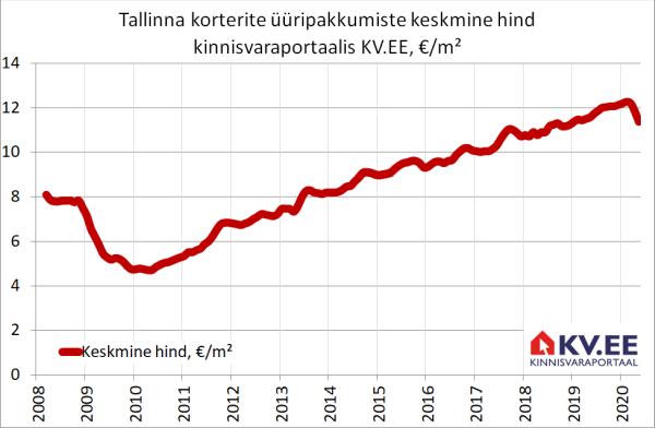 KV.EE: Tallinna üüripakkumiste arv kasvas aastaga 75%