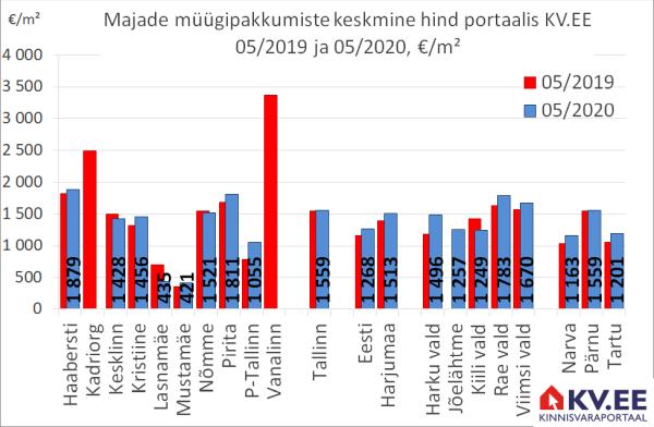 KV.EE: Tallinna majade müüjad küsivad aastatagusest 1% kõrgemat hinda