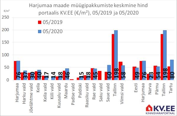 KV.EE: Tallinna maade müügihind kasvas aastaga 8%