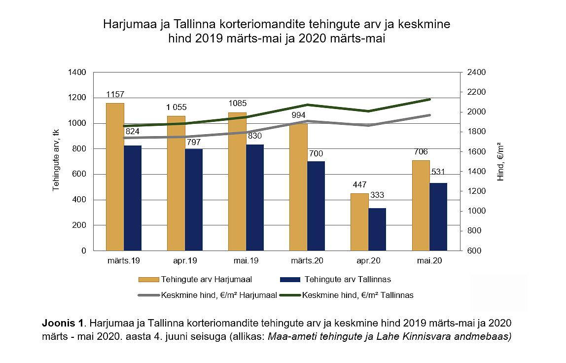 Maikuu Tallinna ja Harjumaa korteriturul – tehingute arv suurem kui aprillis kuid aastases võrdluses 35% vähem