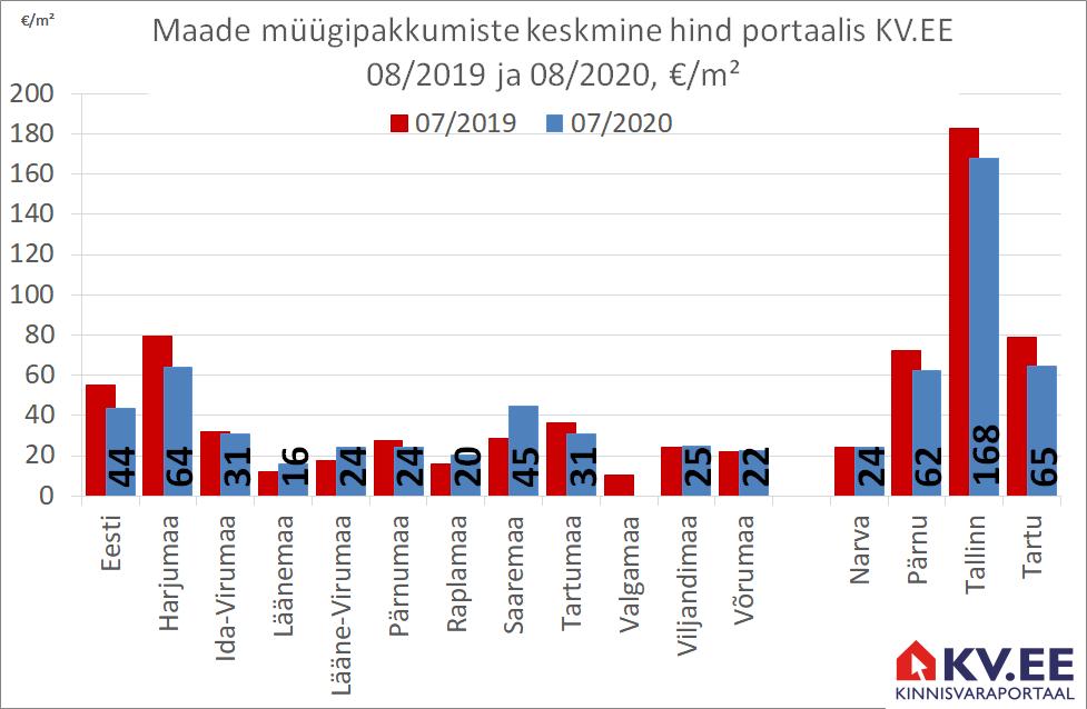 KV.EE: Maade müügipakkumiste keskmine pakkumishind on 44 €/m²