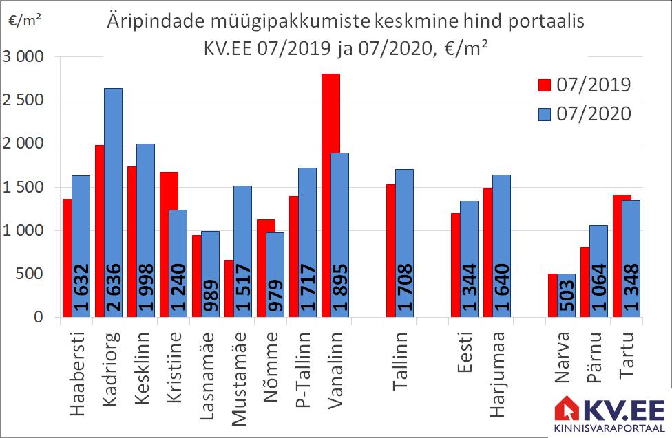 KV.EE: Tallinnas pakutakse müügiks 341 äripinda