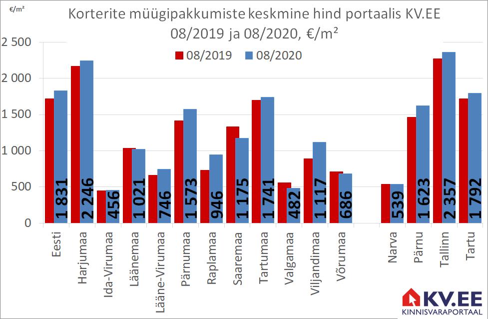 KV.EE: Korterite pakkumishind on aastatagusest 7% kõrgemal