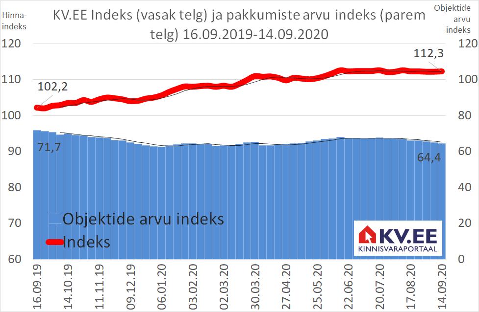 KV.EE Indeks on püsinud kolm kuud paigal
