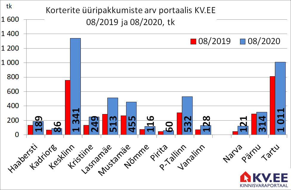 KV.EE: Tallinna üüripakkumine suurenes aastaga 71% võrra