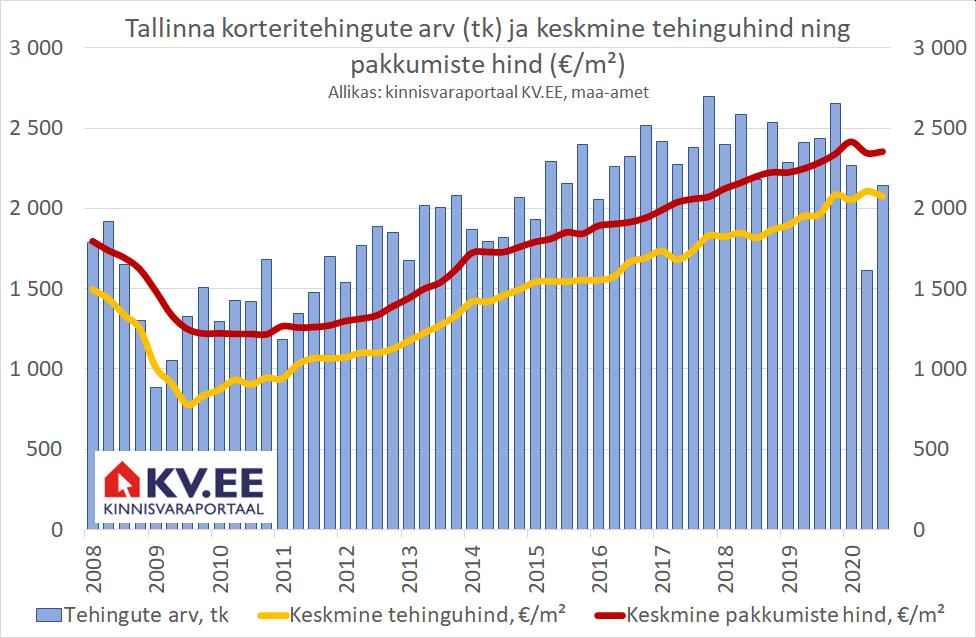 Tallinna korteritehingute arv (tk) ja keskmine tehinguhind ning pakkumiste hind (€/m²)