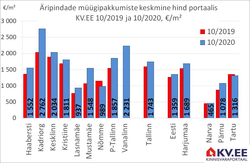 KV.EE: Tallinna äripindade eest küsitakse aastatagusest 9% rohkem