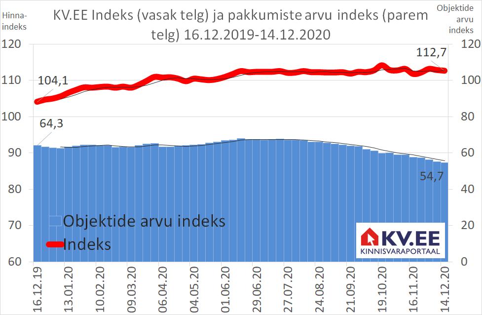 KV.EE Indeks: vaade elamispindade turule on positiivne, kuid ettevaatlik