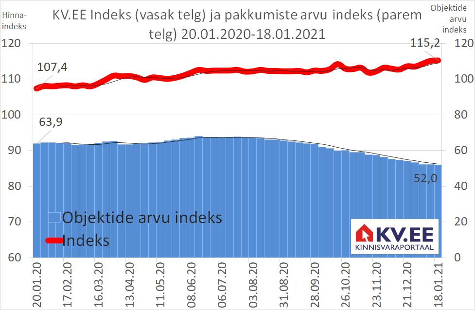 KV.EE Indeks: korteriostjate suur ostuhuvi kergitab KV.EE indeksit