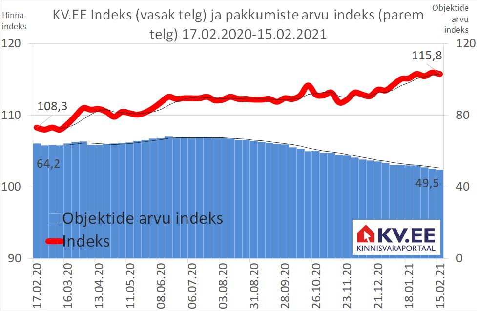 KV.EE Indeks: Pakkumine väheneb, hinnad kerkivad