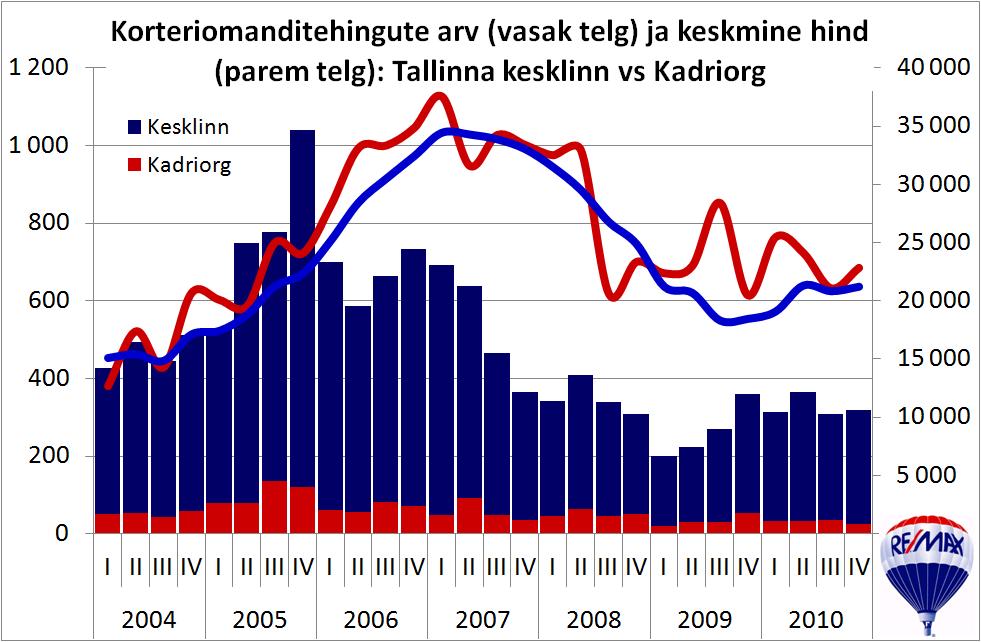 Korteriomanditehingute arv ja keskmine hind: Tallinn vs Kadriorg